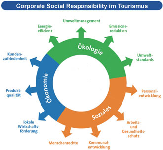Corporate Social Responsibility im Tourismus